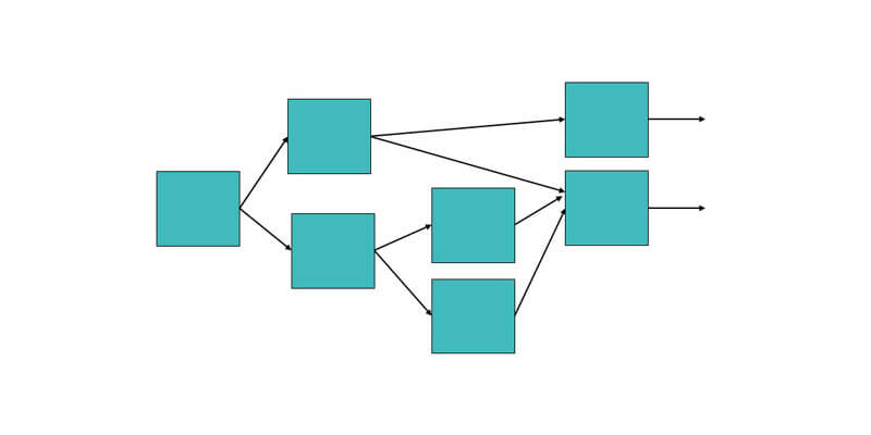 Architecture du Directed Acyclic Graph (DAG)