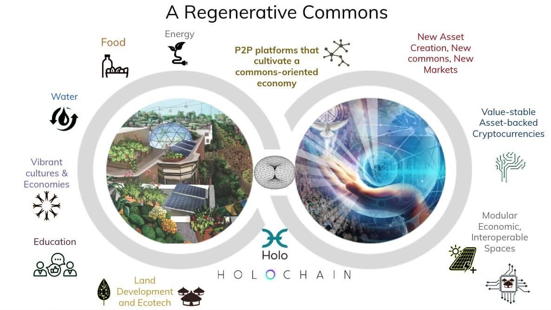 Holochain dapps ecosystem