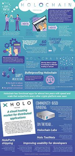 Holochain Infographic
