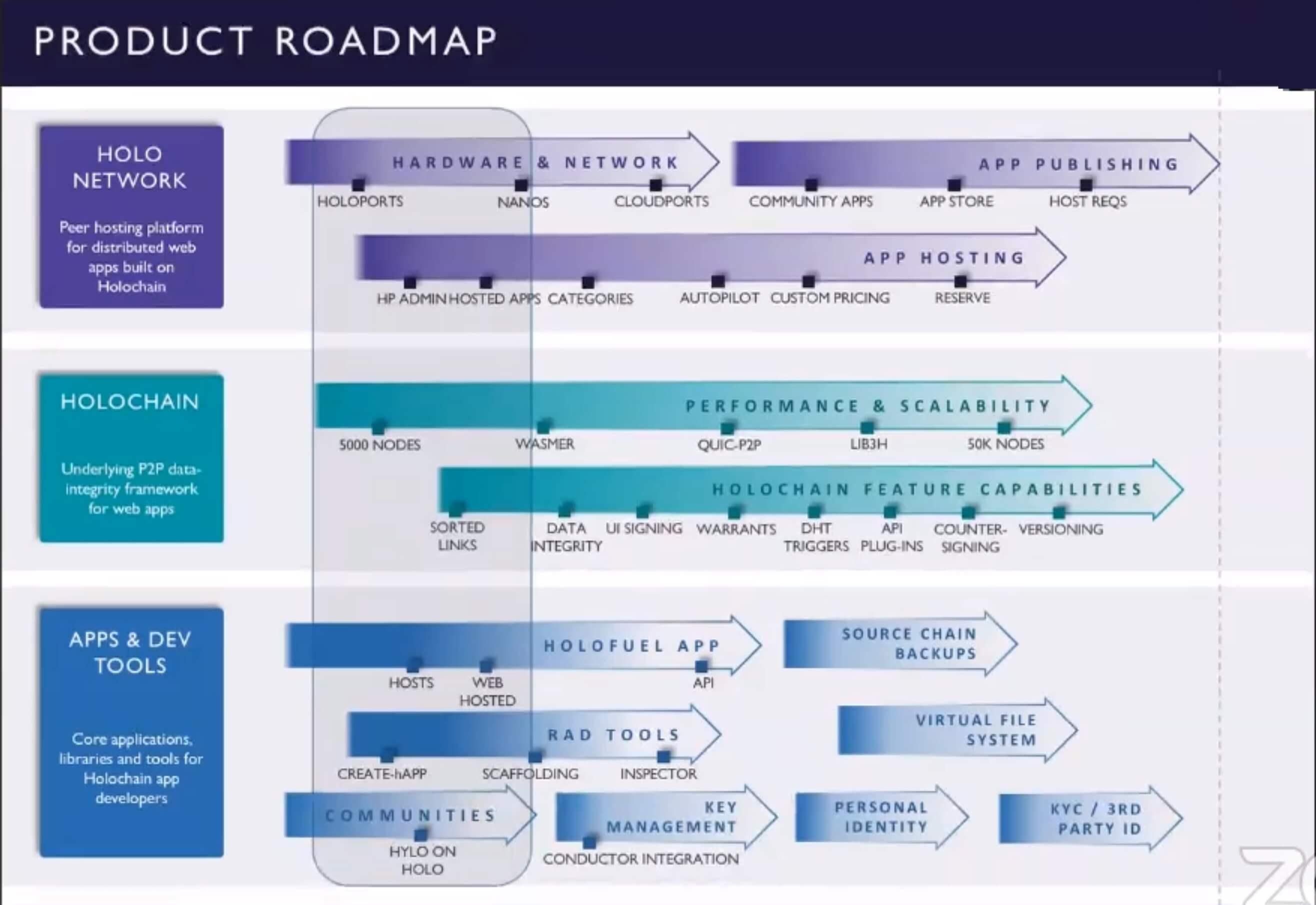 Feuille de route du projet Holo pour 2020