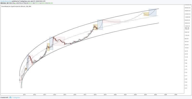 Bitcoin's parabolic super-trend