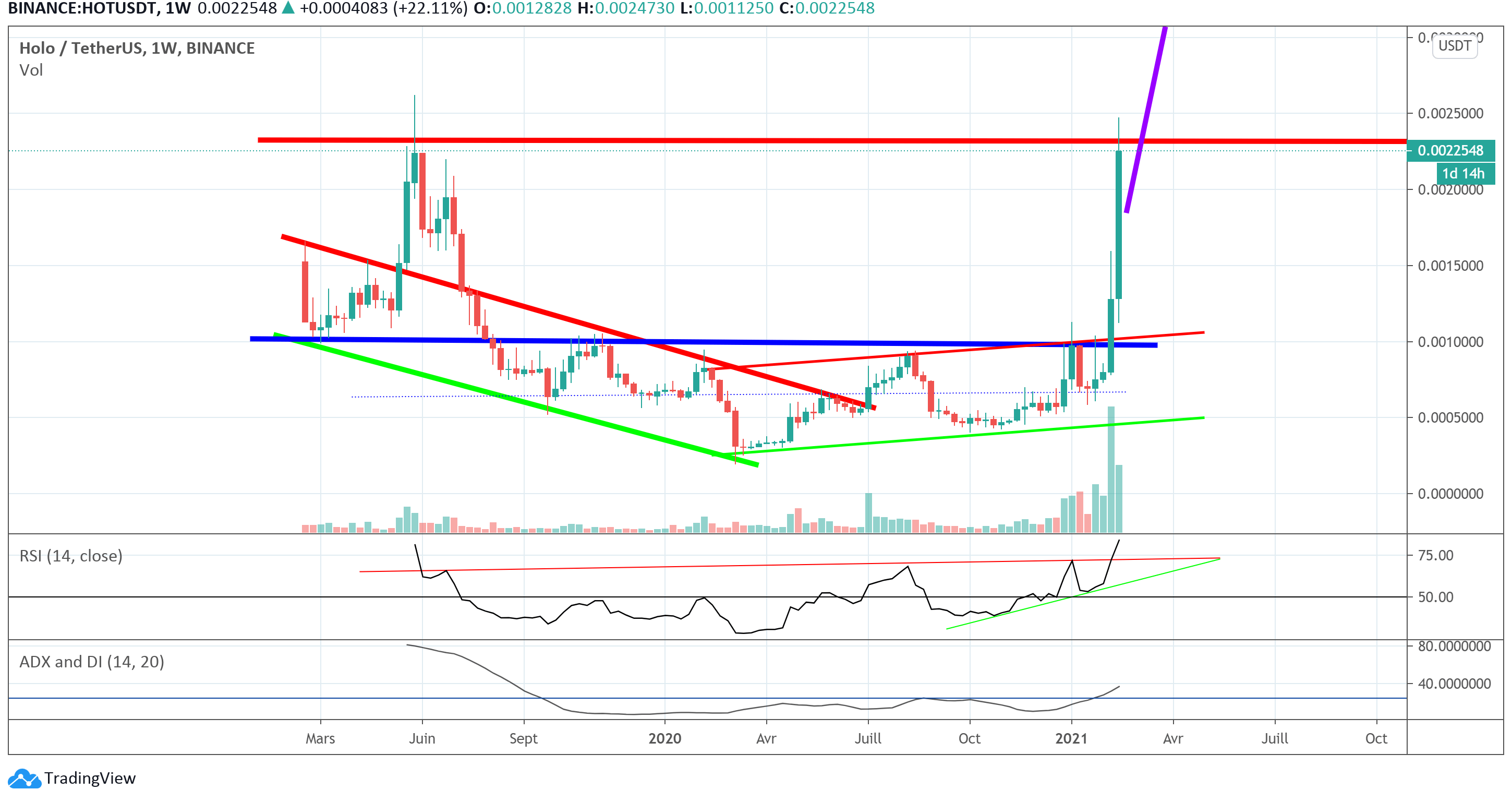 Technical analysis of HOT/USDT in 2021