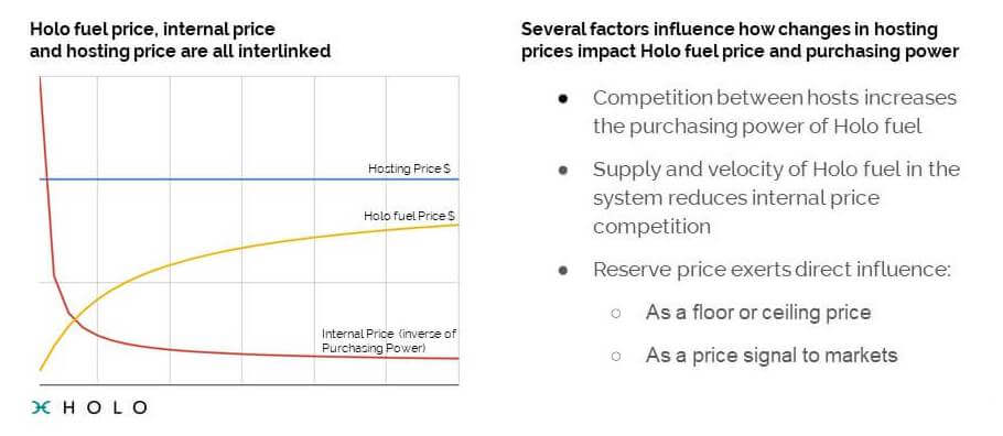 Interaction between the price of HoloFuel and the internal price